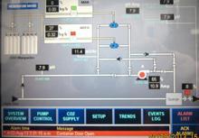 Carbon Dioxide Dosing